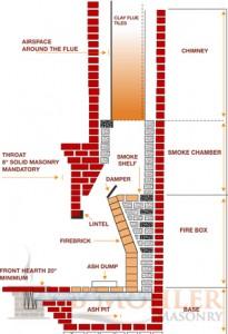 Anatomy Of A Chimney And Fireplace Massachusetts Masonry