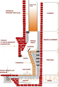 Flues and Flue Liners Massachusetts chimney design
